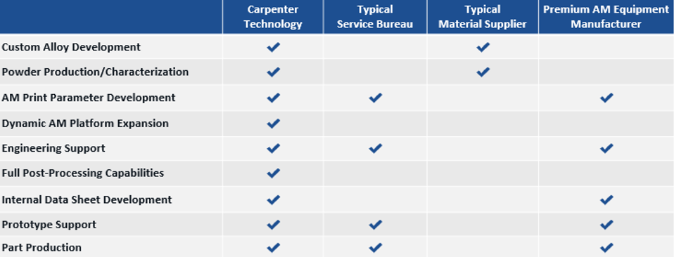 Additive Capability Overview