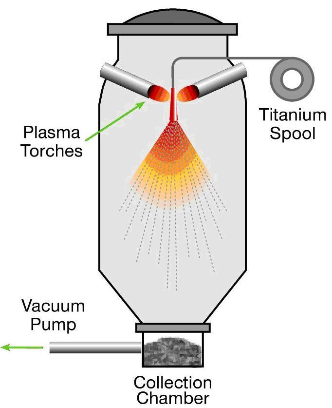 gas-atomised